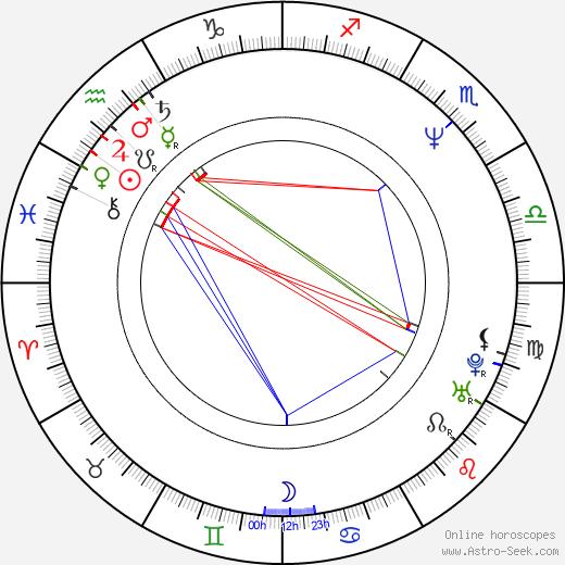 Sakina Jaffrey birth chart, Sakina Jaffrey astro natal horoscope, astrology