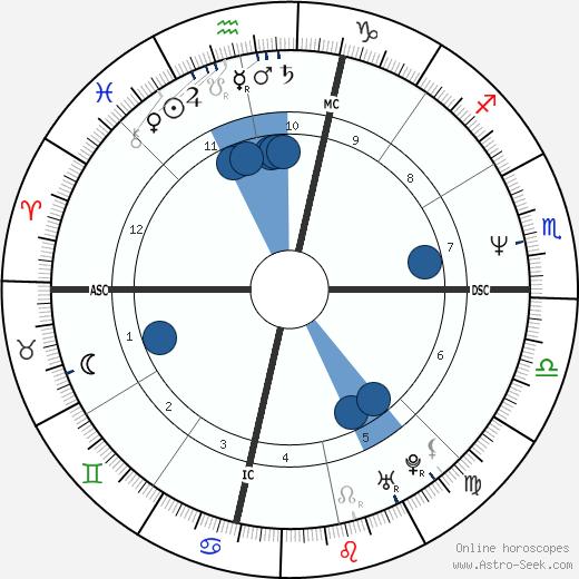 Sheryl Crow wikipedia, horoscope, astrology, instagram