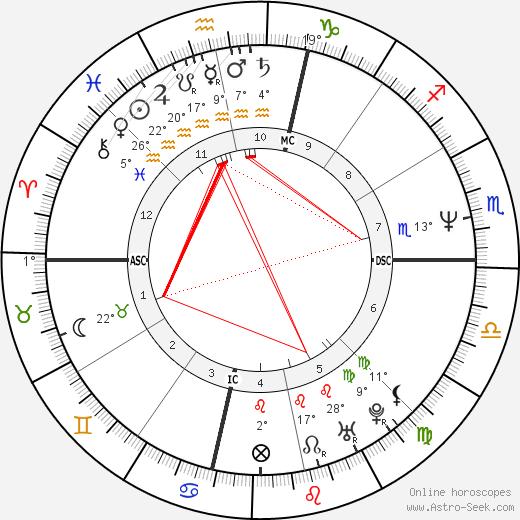 Sheryl Crow birth chart, biography, wikipedia 2018, 2019