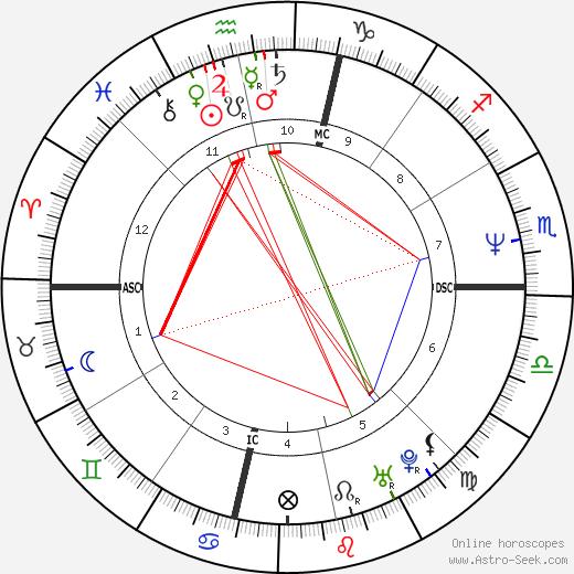 Sheryl Crow astro natal birth chart, Sheryl Crow horoscope, astrology