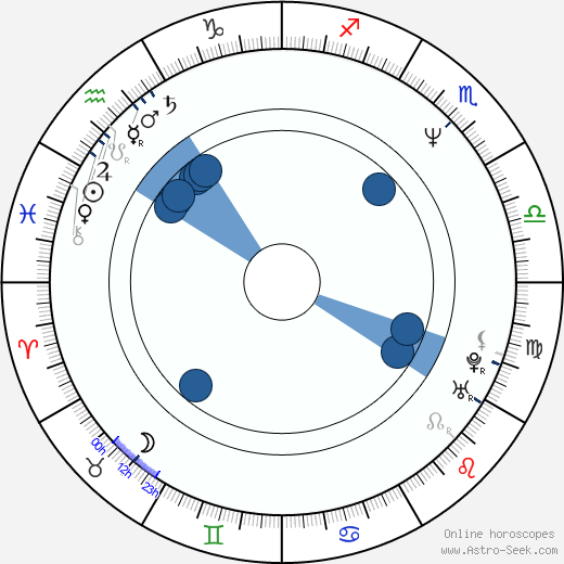Stefan Kažuro wikipedia, horoscope, astrology, instagram