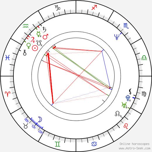 Stefan Kažuro astro natal birth chart, Stefan Kažuro horoscope, astrology