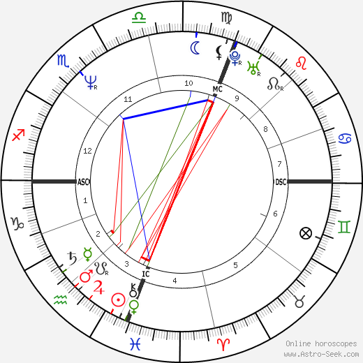 Steve Irwin astro natal birth chart, Steve Irwin horoscope, astrology