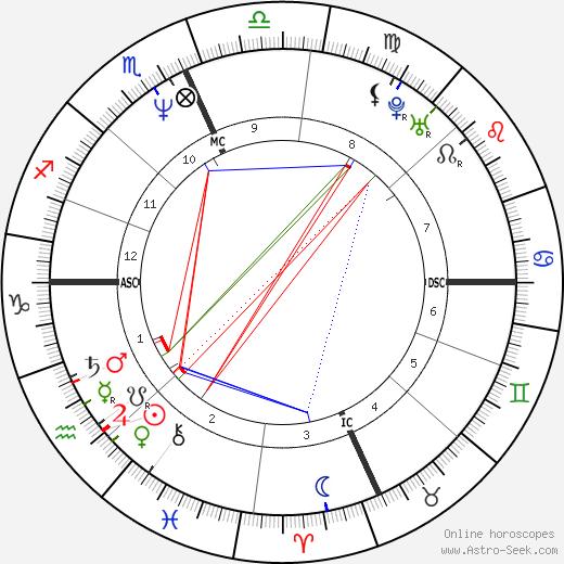 Zoë Lund tema natale, oroscopo, Zoë Lund oroscopi gratuiti, astrologia