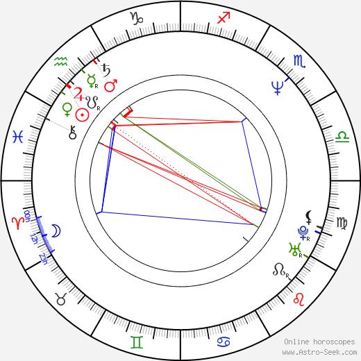 Zuzana Tlučková astro natal birth chart, Zuzana Tlučková horoscope, astrology