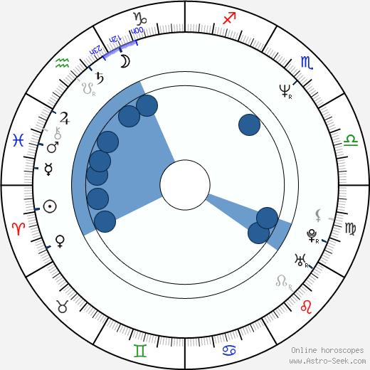 Adrianna Biedrzynska wikipedia, horoscope, astrology, instagram