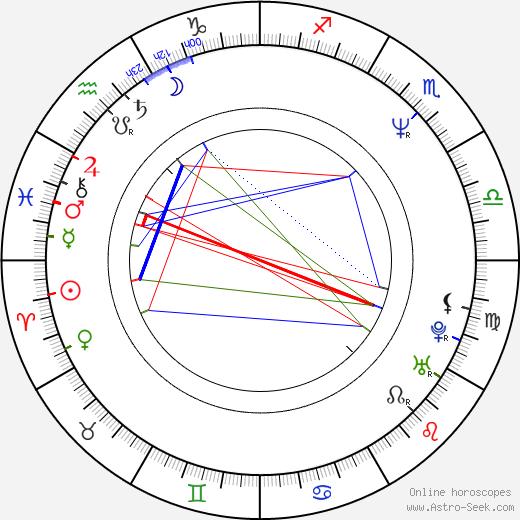 Adrianna Biedrzynska astro natal birth chart, Adrianna Biedrzynska horoscope, astrology