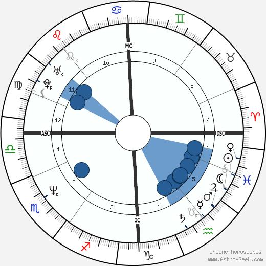 Charlie Reid wikipedia, horoscope, astrology, instagram