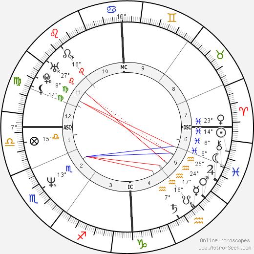 Charlie Reid birth chart, biography, wikipedia 2019, 2020