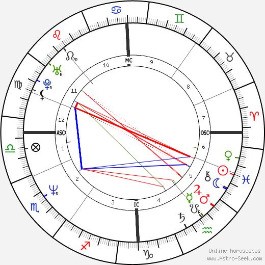 Charlie Reid birth chart, Charlie Reid astro natal horoscope, astrology