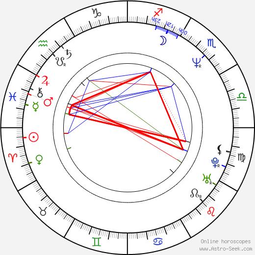 Chris Bailey birth chart, Chris Bailey astro natal horoscope, astrology