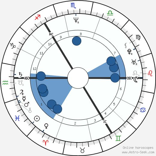 Clare Grogan wikipedia, horoscope, astrology, instagram