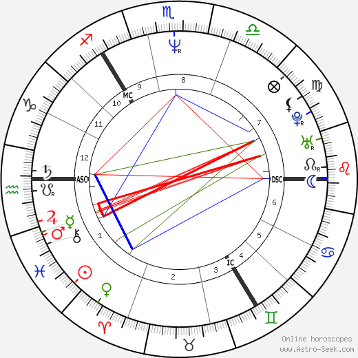 Clare Grogan день рождения гороскоп, Clare Grogan Натальная карта онлайн