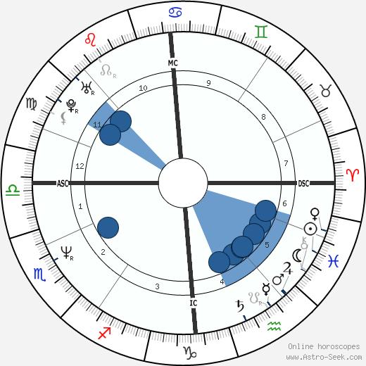 Craig Reid wikipedia, horoscope, astrology, instagram