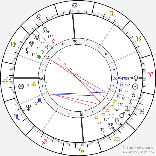 Craig Reid birth chart, biography, wikipedia 2018, 2019