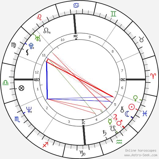 Craig Reid astro natal birth chart, Craig Reid horoscope, astrology