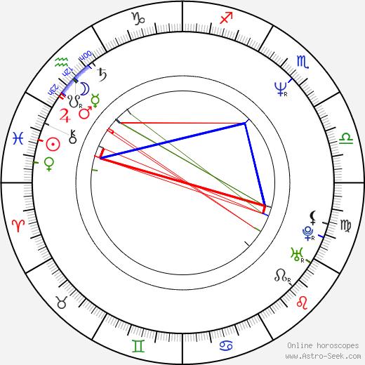 David Sparrow astro natal birth chart, David Sparrow horoscope, astrology