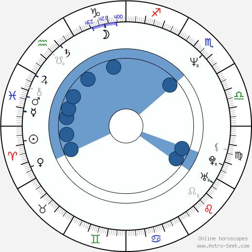 Elena Sofia Ricci wikipedia, horoscope, astrology, instagram