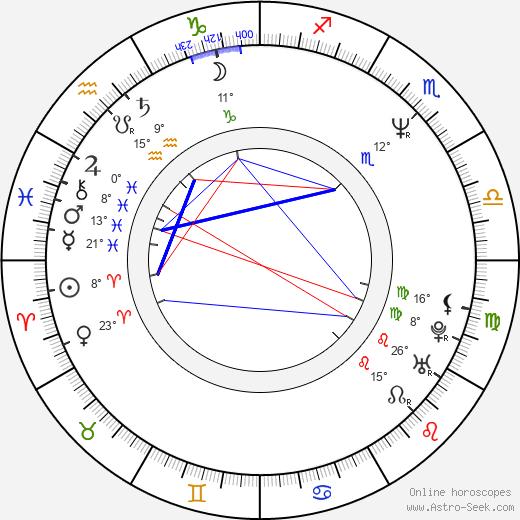 Elena Sofia Ricci birth chart, biography, wikipedia 2019, 2020