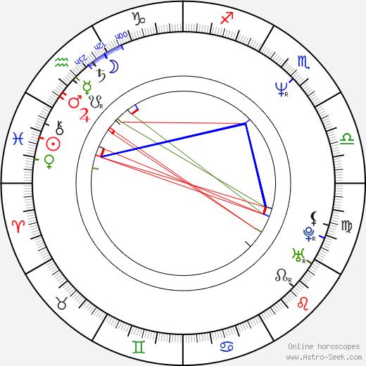 Herschel Walker birth chart, Herschel Walker astro natal horoscope, astrology