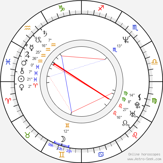 Ivan Jiřík birth chart, biography, wikipedia 2017, 2018
