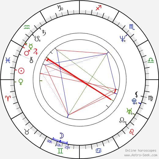 Ivan Jiřík astro natal birth chart, Ivan Jiřík horoscope, astrology
