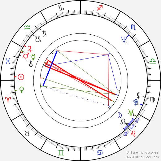 Janet Gardner birth chart, Janet Gardner astro natal horoscope, astrology
