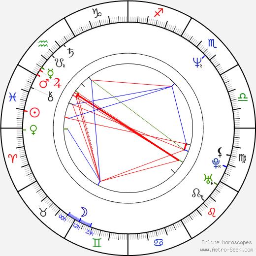 Jeffrey Nordling astro natal birth chart, Jeffrey Nordling horoscope, astrology