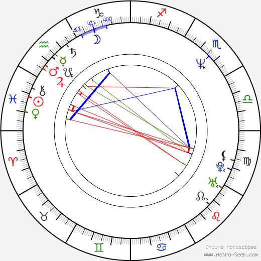 Jennifer Delora astro natal birth chart, Jennifer Delora horoscope, astrology