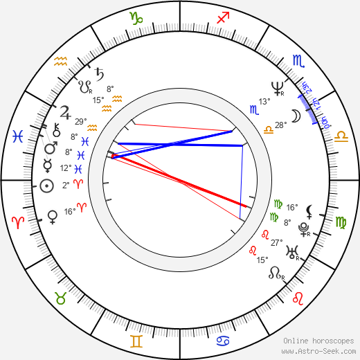 Jenny Wright birth chart, biography, wikipedia 2018, 2019