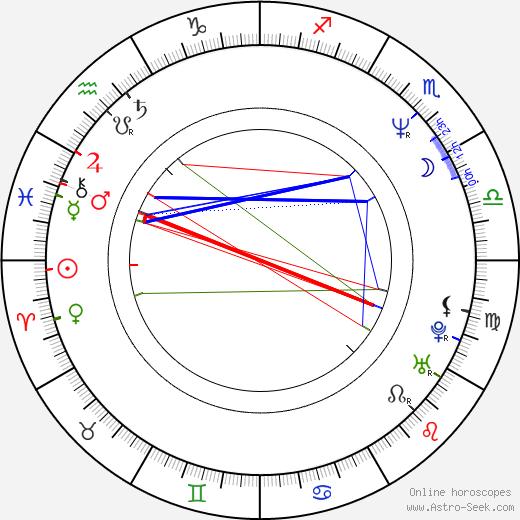 Jenny Wright birth chart, Jenny Wright astro natal horoscope, astrology