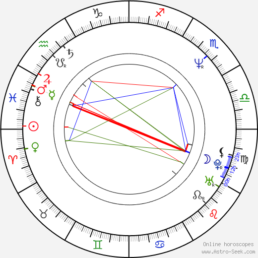 Johan Gry astro natal birth chart, Johan Gry horoscope, astrology