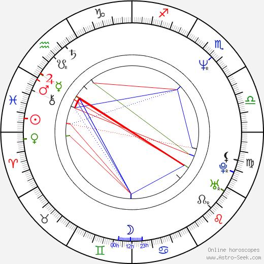 John Turk birth chart, John Turk astro natal horoscope, astrology