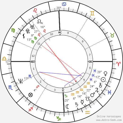 Jon Bon Jovi birth chart, biography, wikipedia 2019, 2020