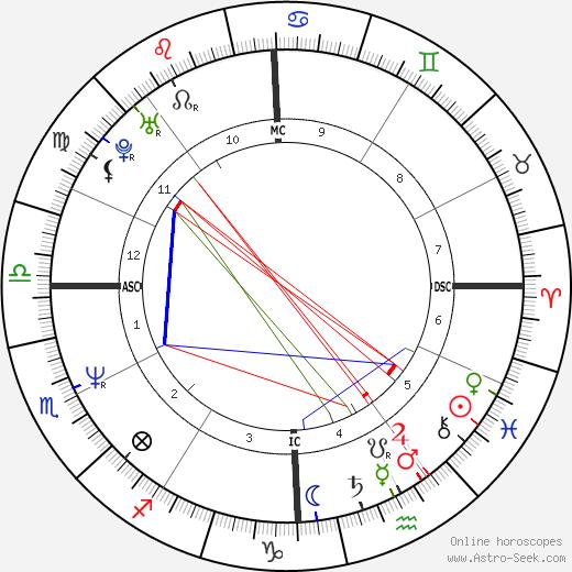 Джон Бон Джови Jon Bon Jovi день рождения гороскоп, Jon Bon Jovi Натальная карта онлайн