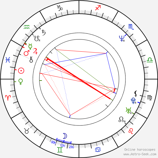 Julia Campbell astro natal birth chart, Julia Campbell horoscope, astrology
