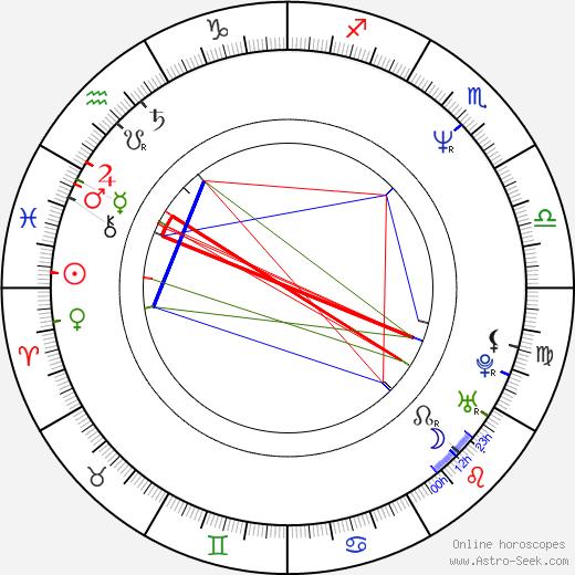 Katarzyna Bargielowska birth chart, Katarzyna Bargielowska astro natal horoscope, astrology