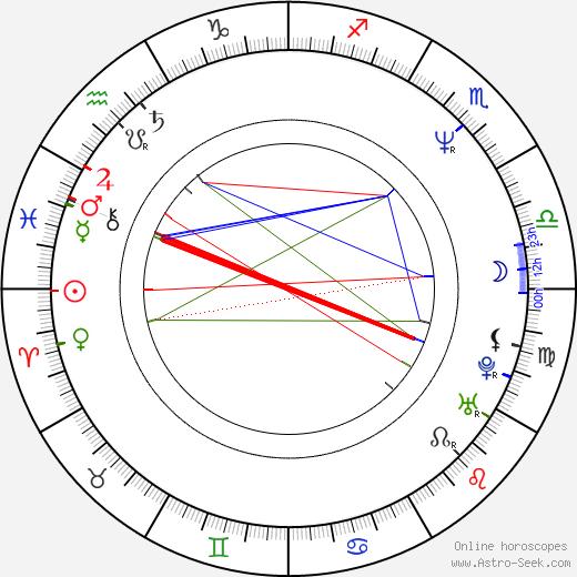 Kathryn Greenwood birth chart, Kathryn Greenwood astro natal horoscope, astrology