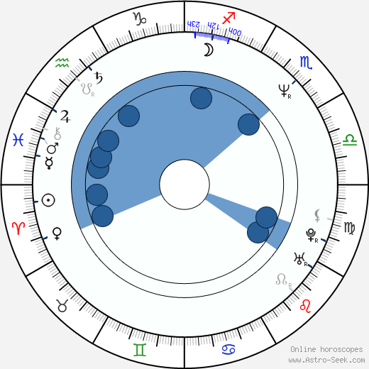 Kevin J. Anderson wikipedia, horoscope, astrology, instagram