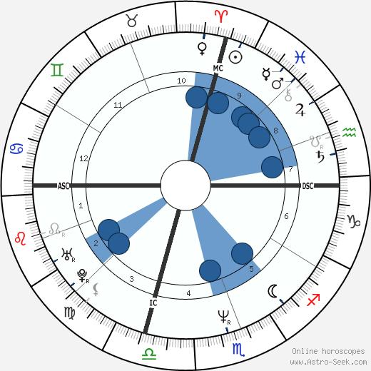 Kevin Seitzer wikipedia, horoscope, astrology, instagram