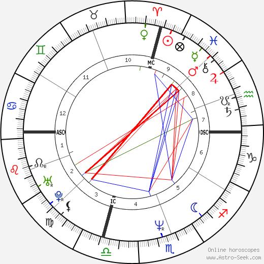 Kevin Seitzer день рождения гороскоп, Kevin Seitzer Натальная карта онлайн