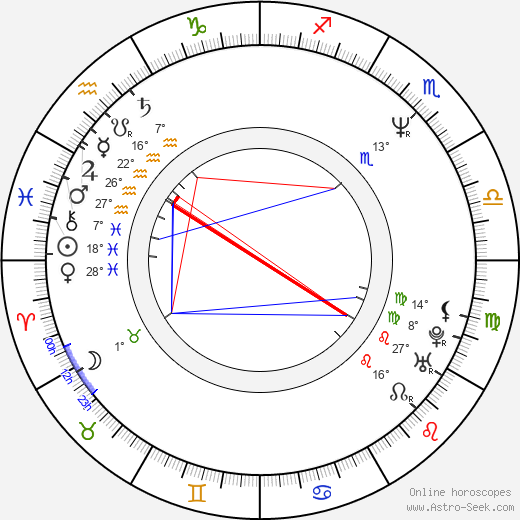 Kirk B. R. Woller birth chart, biography, wikipedia 2019, 2020