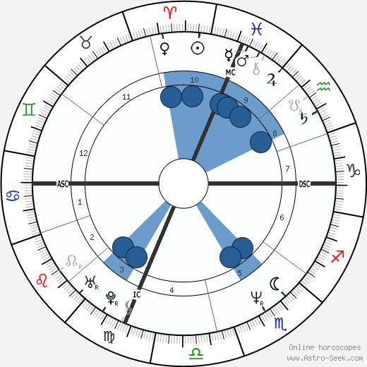 Marcia Cross wikipedia, horoscope, astrology, instagram
