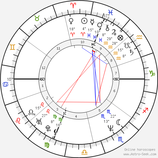 Marcia Cross birth chart, biography, wikipedia 2019, 2020