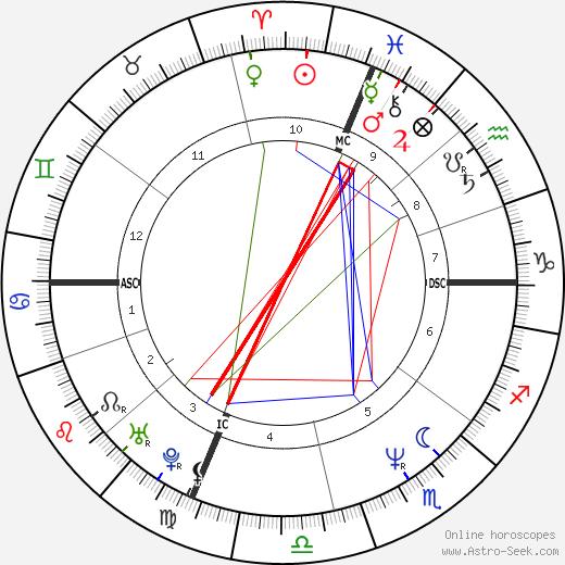 Marcia Cross astro natal birth chart, Marcia Cross horoscope, astrology