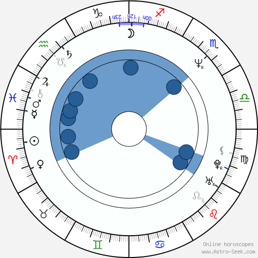 Mariusz Trelinski wikipedia, horoscope, astrology, instagram