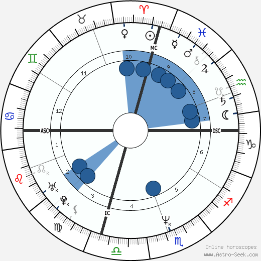 MC Hammer wikipedia, horoscope, astrology, instagram