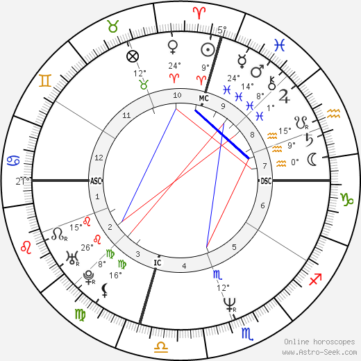 MC Hammer birth chart, biography, wikipedia 2019, 2020