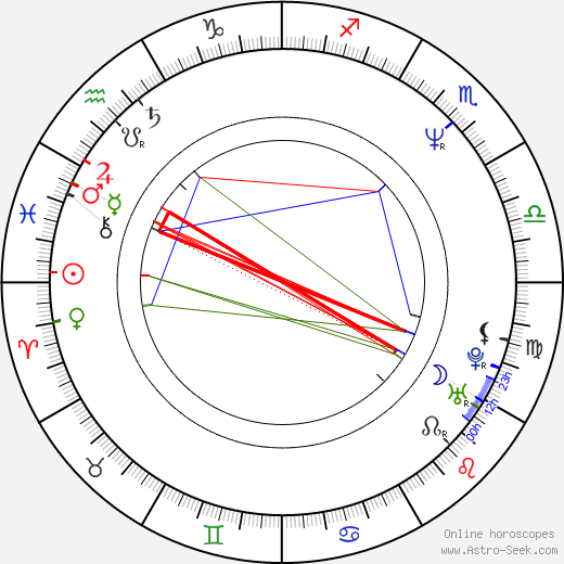 Mike Rowe astro natal birth chart, Mike Rowe horoscope, astrology