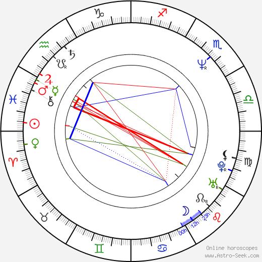 Patricia Echegoyen birth chart, Patricia Echegoyen astro natal horoscope, astrology